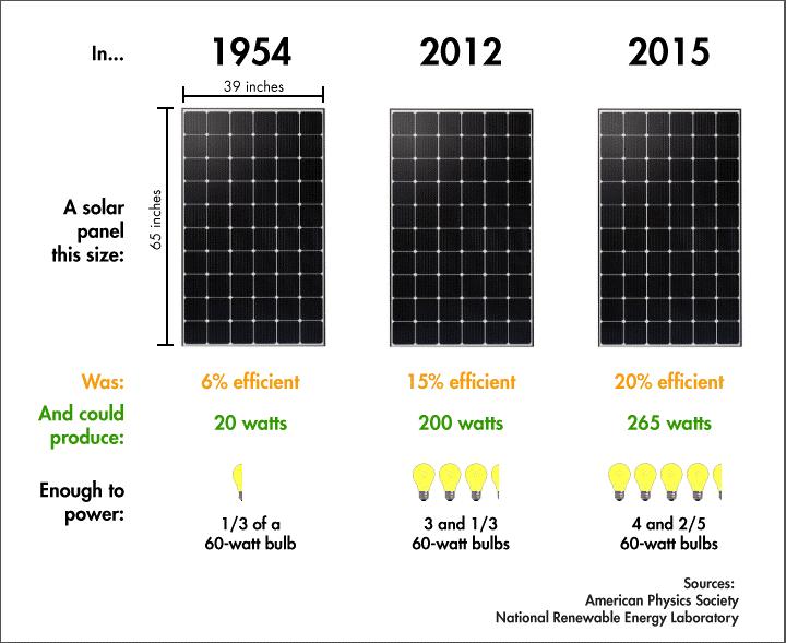 میزان برق تولیدی پنل خورشیدی تالی الکتریک