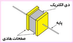 خازن الکتریکی