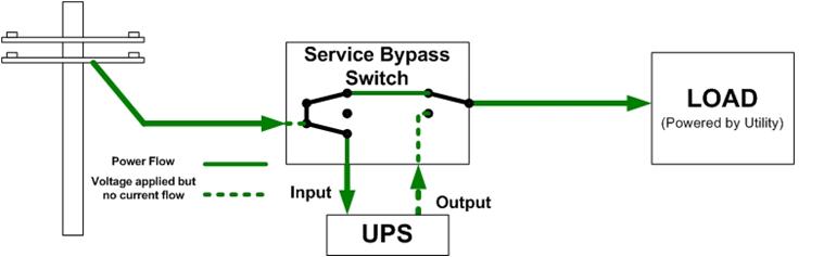 Bypass در یو پی اس چیست؟ تالی الکتریک